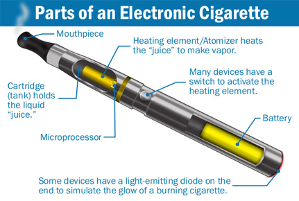 Electronic Cigarette Vocabulary