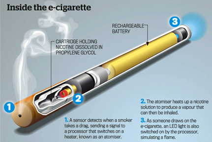 The Smokeless, Odorless Cigarettes