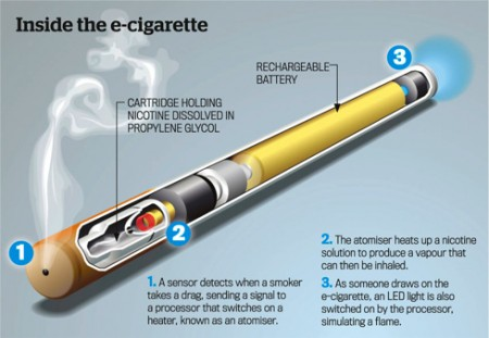 Review of the Electronic Cigarette